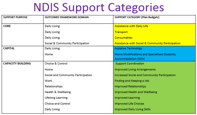 support categories